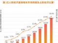 """2020年中国""""红人新经济""""市场规模突破1.3万亿元"""